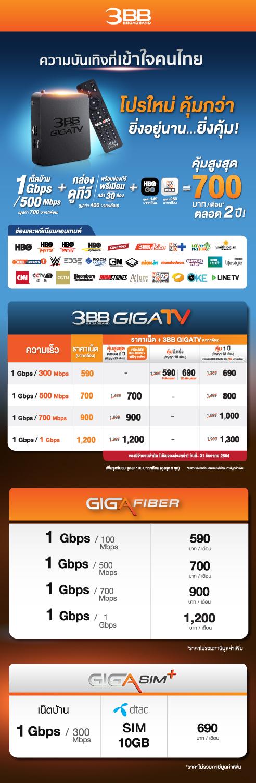 สมัครแพ็กเกจอินเทอร์เน็ต 3BB Fiber VDSL